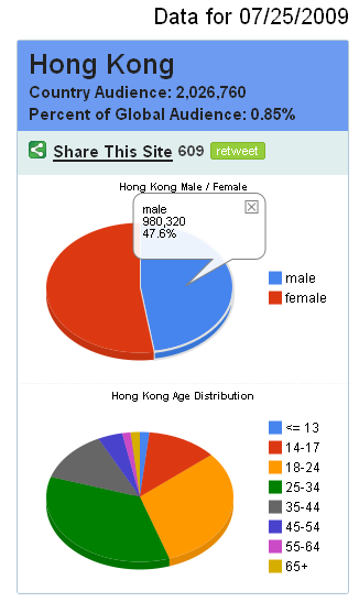 CFB July 2009 HK Statistics